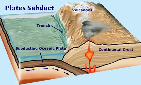 Subduction des plaques